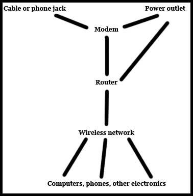 как получить пароль Wi-Fi